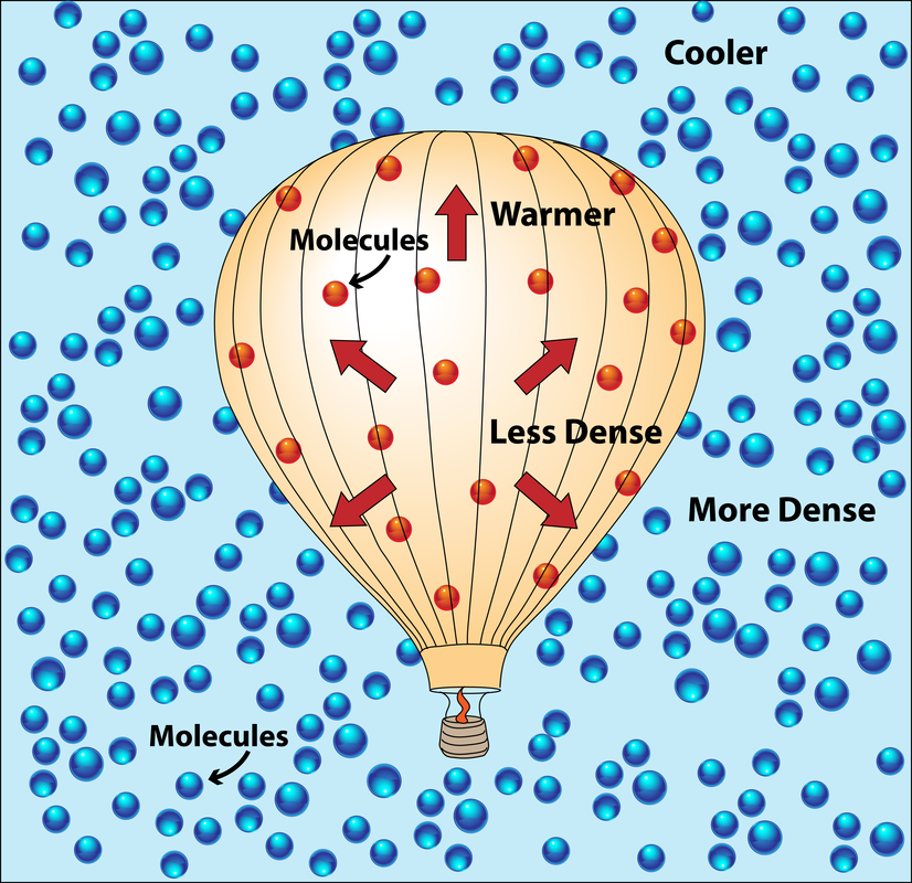 Science diagram of a hot air balloon explaining why it rises and showing the molecules inside and outside of the balloon.