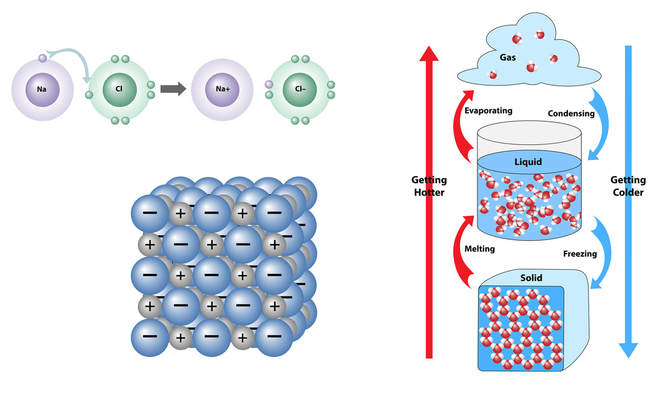 Three illustrations for chemistry showing molecular bonding, three states of matter, and an ionic cube.